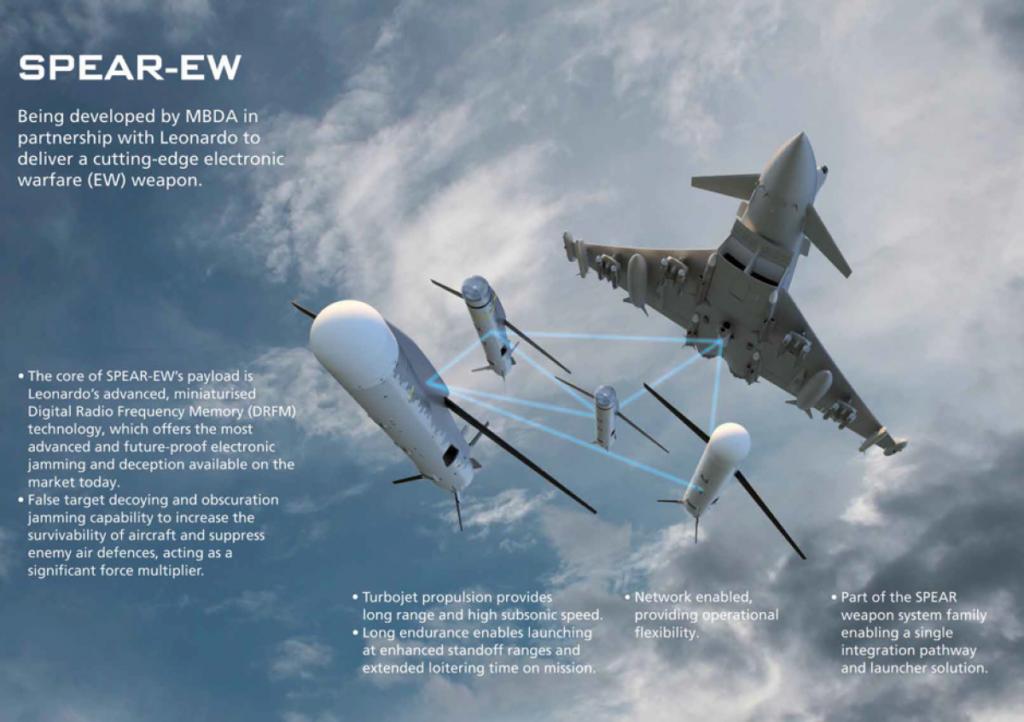 Un diagramma che illustra la funzionalità dello SPEAR EW. (MBDA)  Sviluppo SPEAR EW Eurofighter