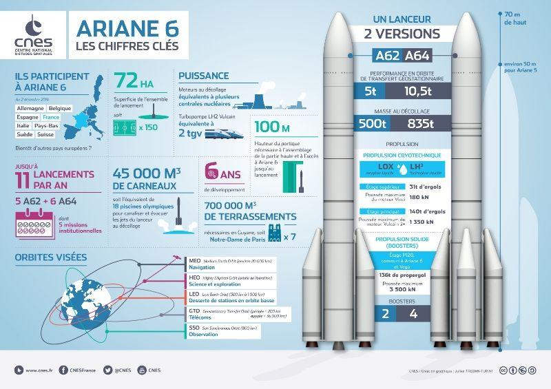 L'Ariane 6 in cifre. (CNES)  Europa Ariane 6 space economy