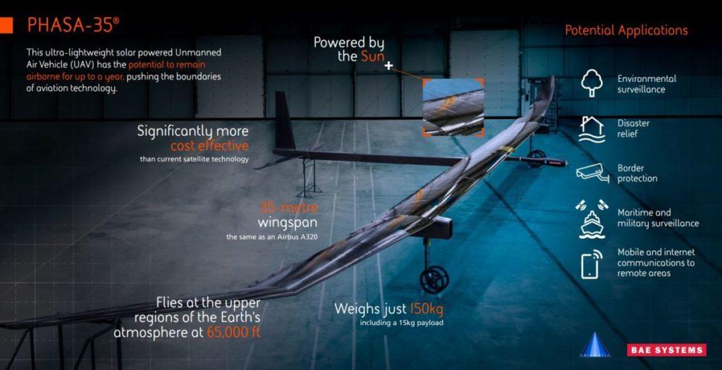 Le caratteristiche tecniche del nuovo UAV HALE sviluppato da BAE Systems in collaborazione con Prismatic. (BAE Systems)  BAE Systems PHASA-35