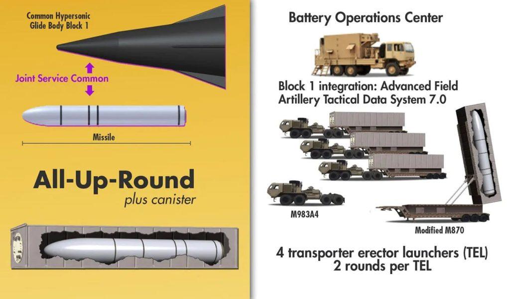Questa infografica dell'US Army mostra le componenti del suo futuro sistema missilistico ipersonico basato a terra. (US Army)