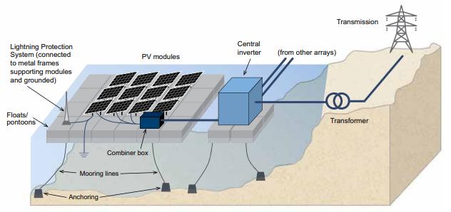 Rappresentazione schematica di un tipico sistema fotovoltaico galleggiante su larga scala con le sue componenti chiave. (Fonte: SERIS)