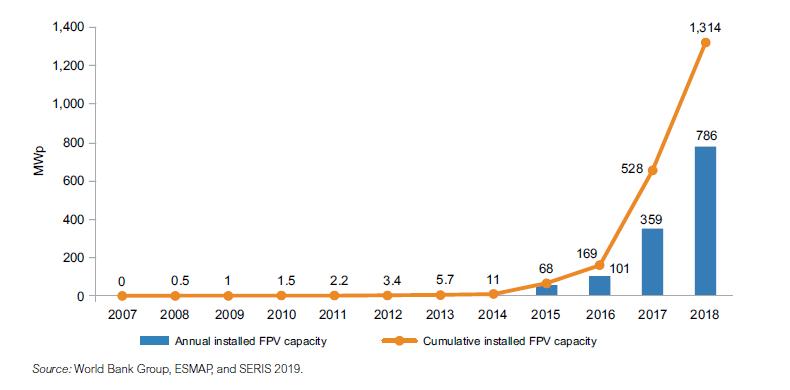 Capacità globale del FPV installato.  (Fonte: World Bank e SERIS)