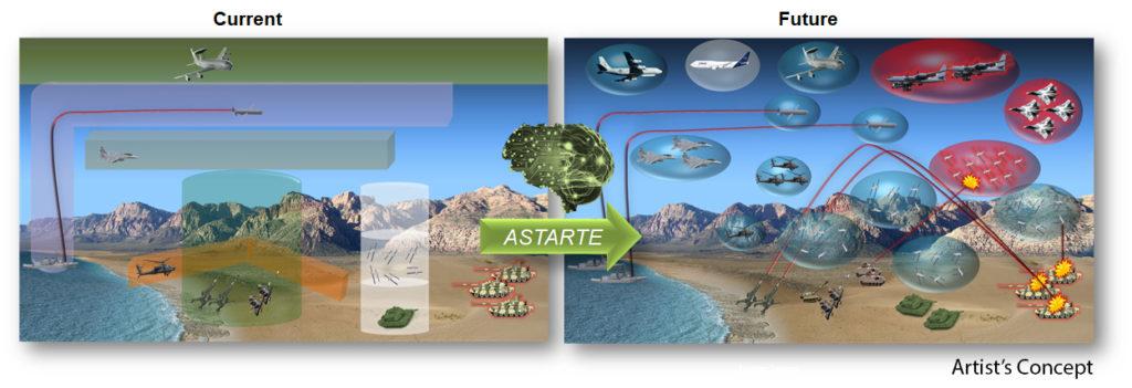 """La grafica mostra il passaggio dall'attuale spazio aereo a quello del futuro, """"mappato"""" e gestito dal sistema ASTARTE. (DARPA)"""
