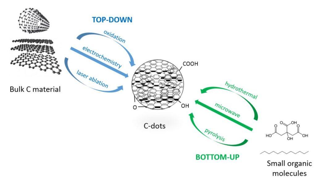 "Approcci ""Top-down"" e ""Bottom-up"" per la sintesi dei CD. (Foto da: Edimburgh Instrument Ltd)"