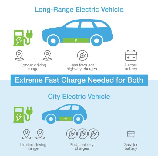 Differenze tra un EV a lungo raggio e un EV urbano: entrambi necessitano di una ricarica ultraveloce (Enevate)