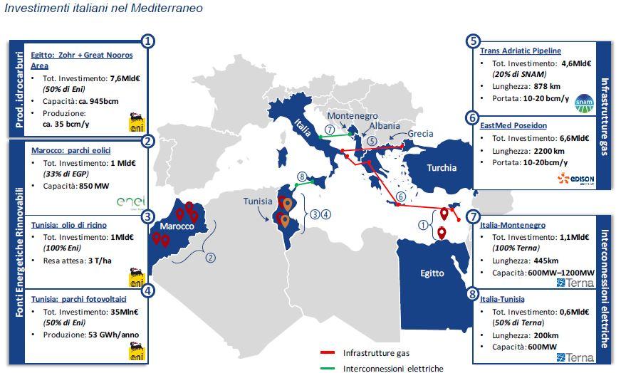 Investimenti italiani nel Mediterraneo. (Fonte: analisi PwC Strategy& e partecipanti allo studio)