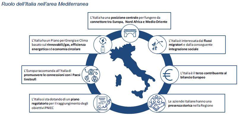Ruolo Italia nell'area Mediterranea. (Fonte: analisi PwC Strategy&)
