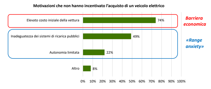 Dati disincentivazione acquisto EV 2017  (Politecnico di Milano - Energy & Strategy)
