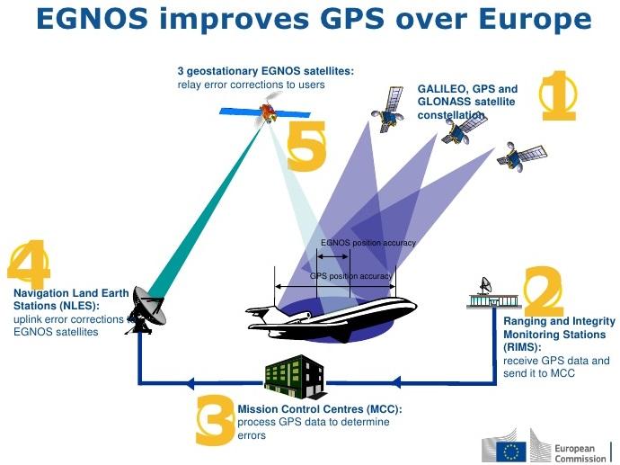 L'architettura di EGNOS. (Commissione europea)