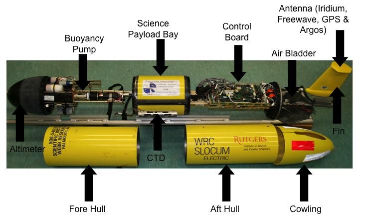 Le componenti dello Slocum Glider.