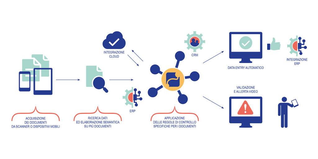 Uno schema relativo al flusso di lavoro gestito dal software di Robotic Process Automation Flowbot di Firedesktop.  Robotic Process Automation   Robotic Process Automation   Robotic Process Automation