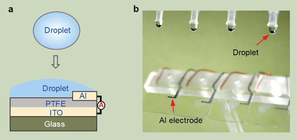 La figura A è un diagramma schematico del generatore di elettricità basato su goccioline (DEG). La figura B è l'immagine ottica che mostra quattro dispositivi DEG paralleli fabbricati sul substrato di vetro. (Immagine da: City University of Hong Kong/Rivista Nature)