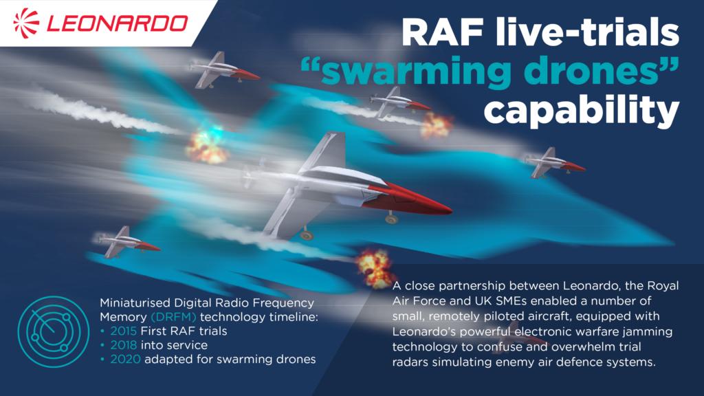 Infografica relativa al programma della Royal Air Force che prevede l'impiego di droni in sciame equipaggiati con il decoy di Leonardo. (Leonardo)