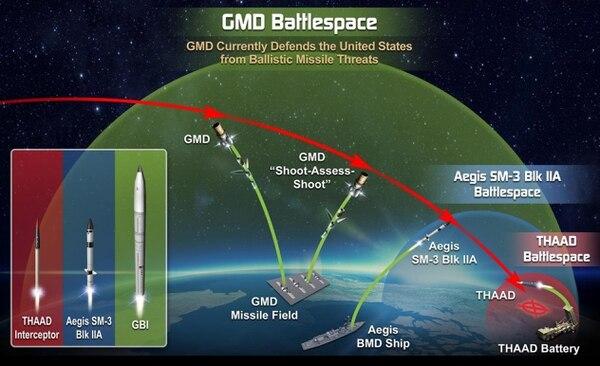 L'architettura multi-livello della Ground-based Midcourse Defense (GMD) che protegge il territorio nazionale degli Stati Uniti dalle minacce balistiche. (US DoD)