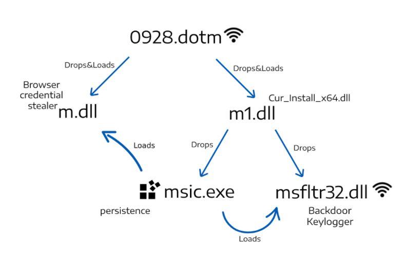 """La connessione tra le diverse componeti della suite malware KGH. (Immagine dal rapporto """"Back to the future"""" del Nocturnus Team di Cybereason)"""