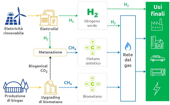 L'idrogeno fonte di energia. (Immagine da Snam)