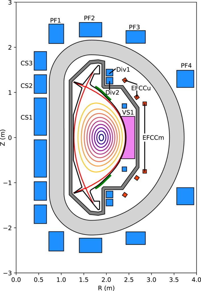 Sezione poloidale di SPARC. La bobina di campo toroidale è grigio chiaro. (Immagine da MIT-SPARC)  SPARC emissioni zero  SPARC emissioni zero  SPARC emissioni zero  SPARC emissioni zero