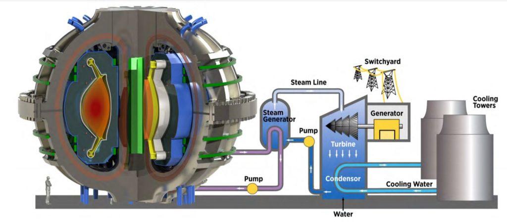 Una centrale elettrica a fusione potrebbe fornire energia pulita e priva di emissioni di carbonio con una fornitura di carburante essenzialmente illimitata. (Immagine da MIT-SPARC)