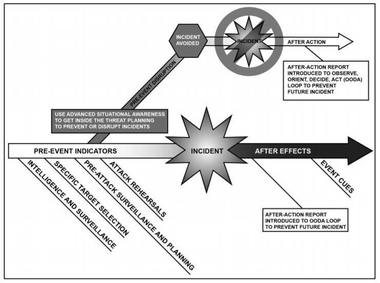 Sequenza temporale lineare di un incidente. (Fonte: Training Circular del Department of Army)