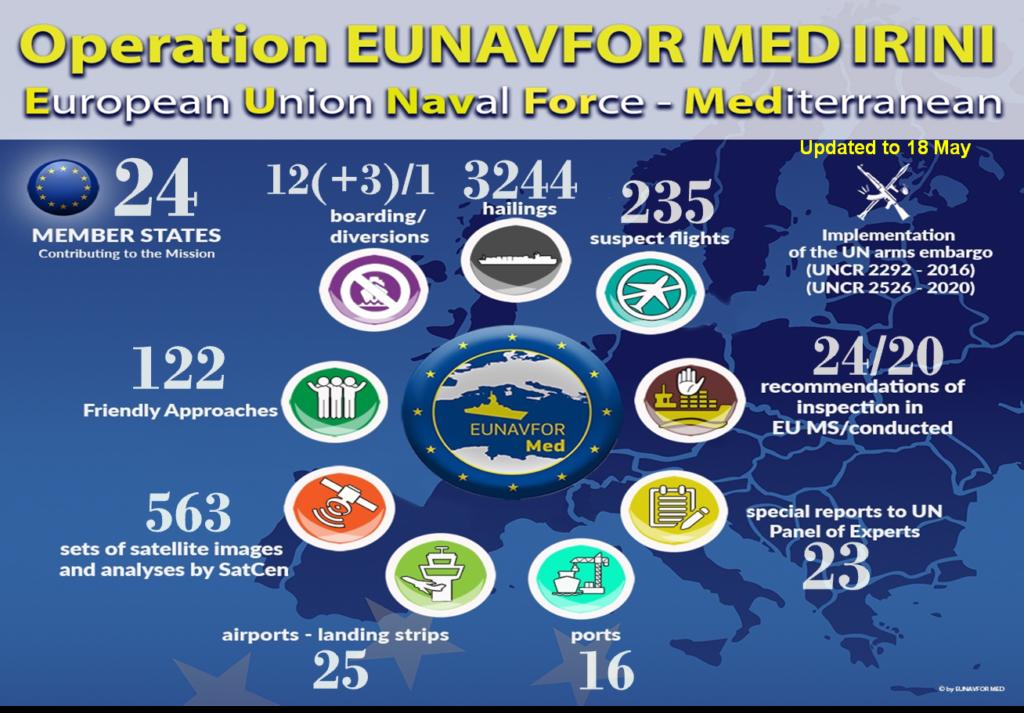 Infografica delle attività svolte dall'Operazione Irini a tutto il 18 maggio 2021. (Fonte: EUNAVFORMED Irini)