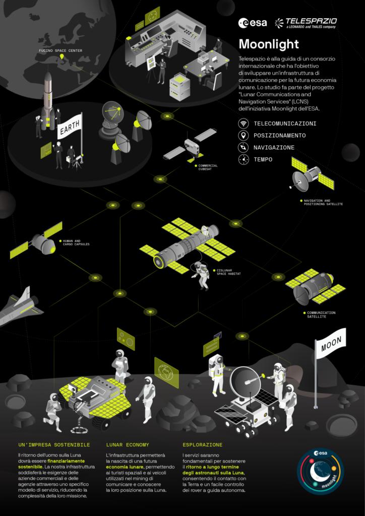 """Infografica su """"Moonlight"""". (Fonte: Telespazio)"""