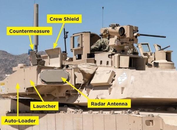Questa immagine descrive le componenti del Trophy Active Protection System (APS) installato sui carri armati Abrams di US Army e US Marine Corps. (Fonte: Quora.com)
