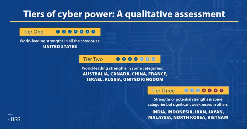 Lo studio dell'IISS verte su un campione di 15 paesi, suddivisi in tre livelli (tier) sulla base delle loro capacità cibernetiche. (Fonte: IISS)